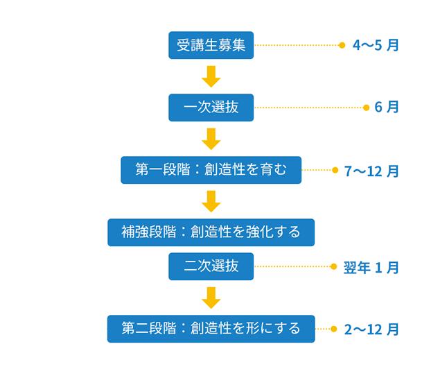 1サイクルの実施スケジュール