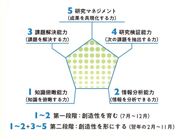 5つの能力の習得と向上